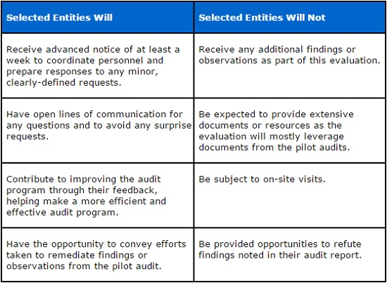 HHS table on HIPAA compliance audit procedure