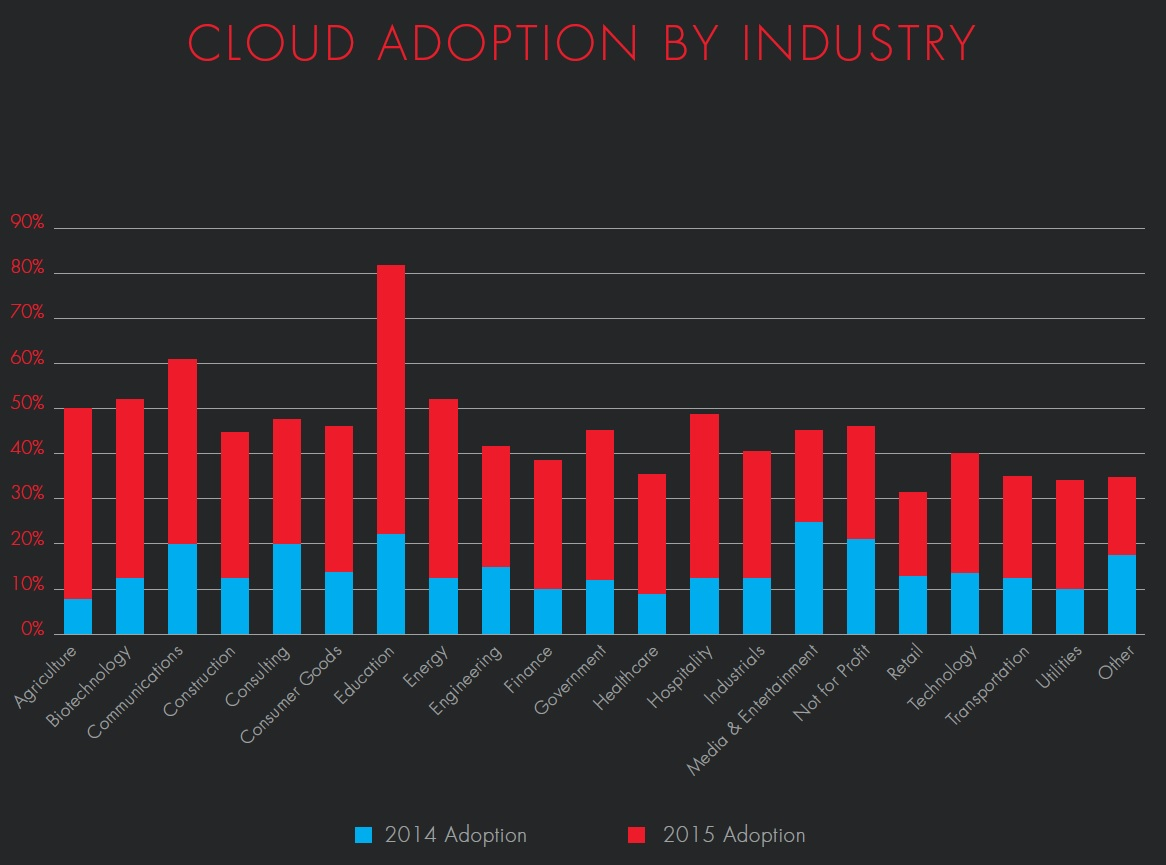 Bitglass graph of cloud adoption by industry