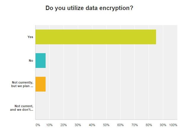 graph of data encryption usage