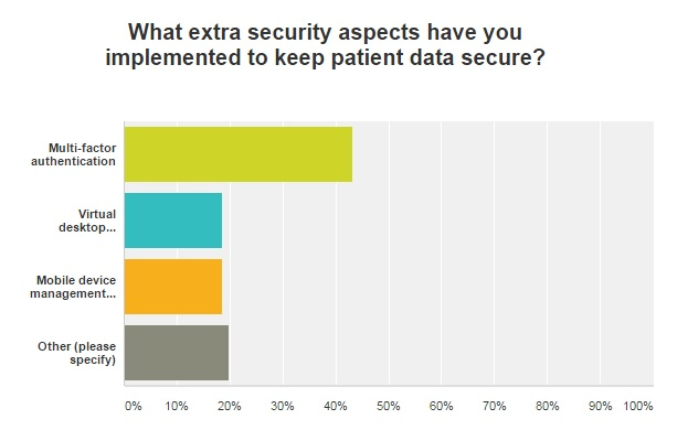 graph of extra data security measures