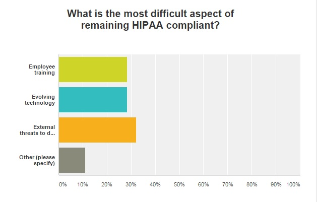 graph of HIPAA compliance difficulties