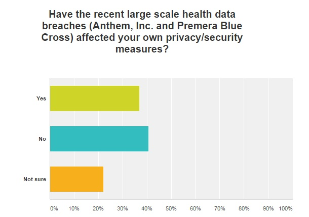 graph of healthcare data breach affecting organizations