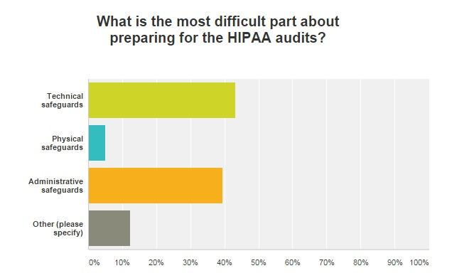 graph of OCR HIPAA audit preparation difficulties