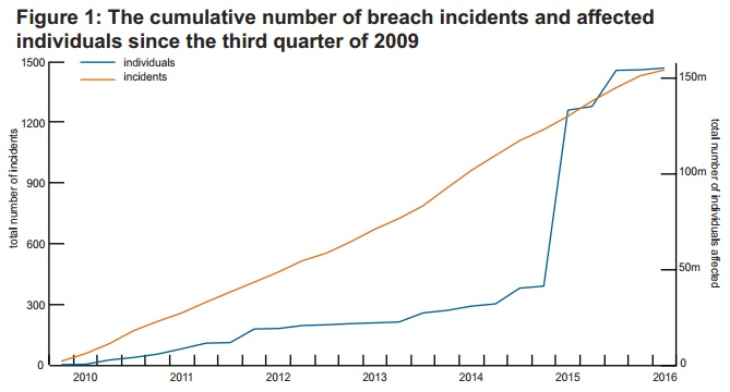 Brookings graph of healthcare data breach incidents