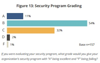 Peak 10 graph of healthcare security program grade