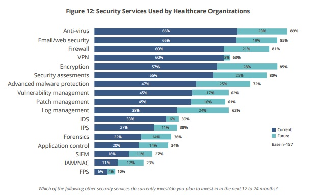 Peak 10 graph of chosen healthcare security services