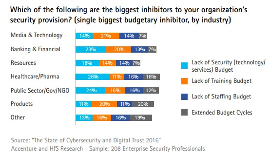 Accenture graph of biggest security provision inhibitors