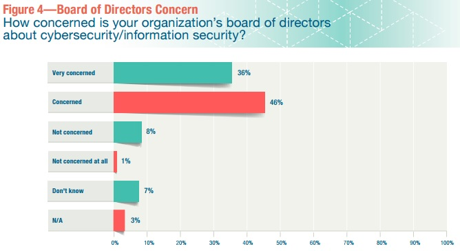 Graph of Executive Concern with Cybersecurity