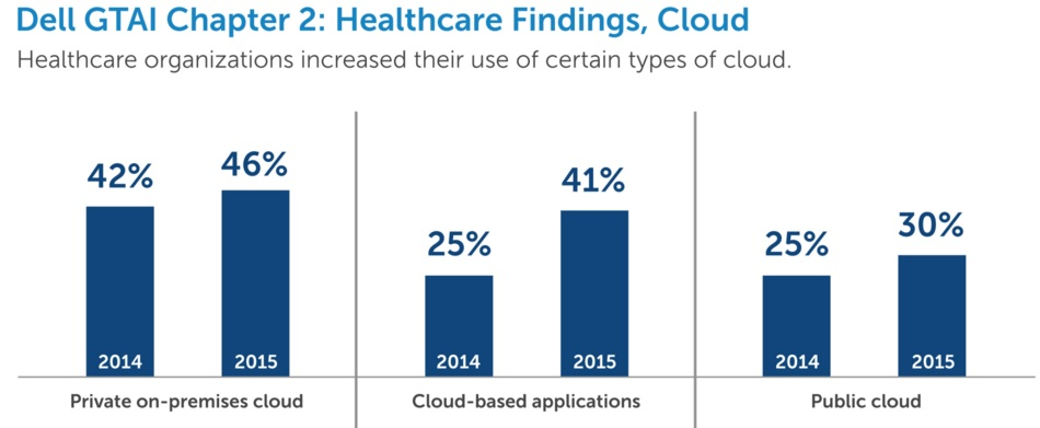 Dell Chart on Healthcare Cloud Usage