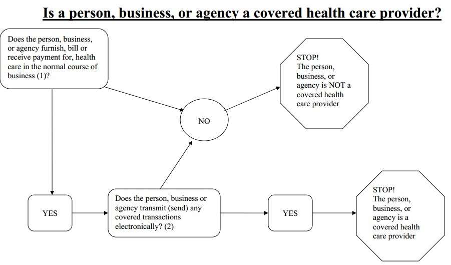 Which healthcare providers are HIPAA covered entities?
