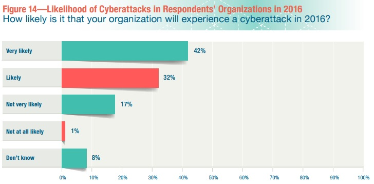 Graph of Likelihood of Cyberattacks in 2016