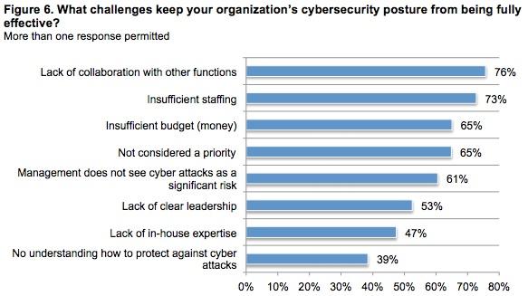 Ponemon graph health data security challenges