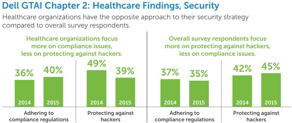 Dell Chart on Healthcare Data Security