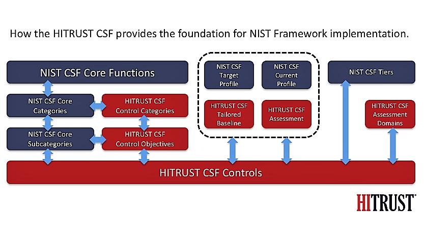 HITRUST Unveils Certification for NIST Cybersecurity Framework