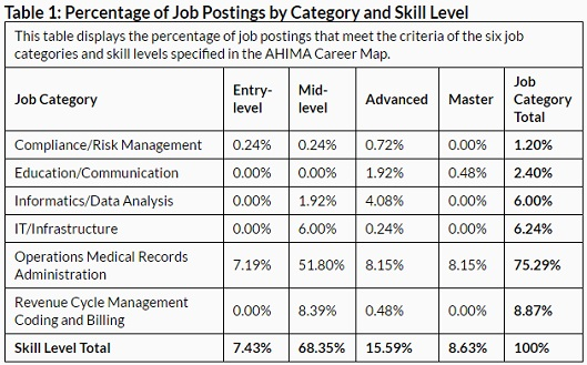 AHIMA cites Indeed.com data on job skill requirements