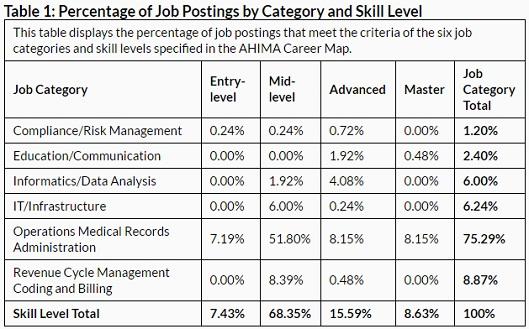 AHIMA cites Indeed.com data on job skill requirements