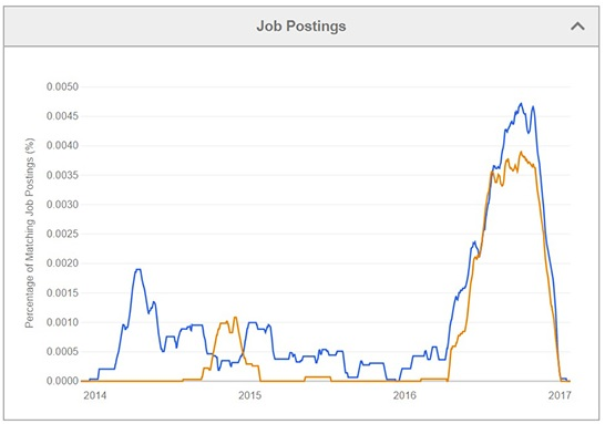 AHIMA cites Indeed data on healthcare privacy and security job postings