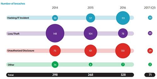 Bitglass chart of 2016 data breach causes