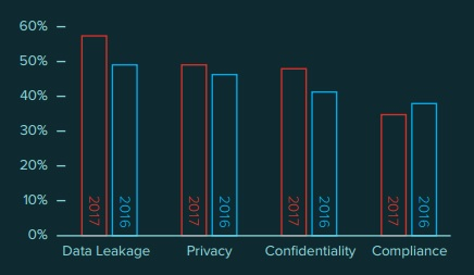Graph of orgs citing top cloud data security concerns