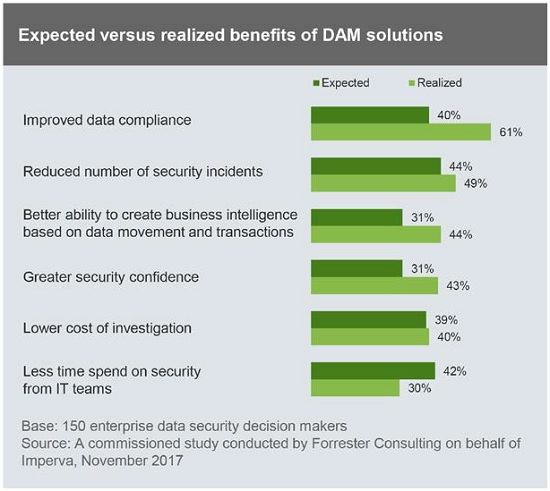 graph of DAM solution benefits
