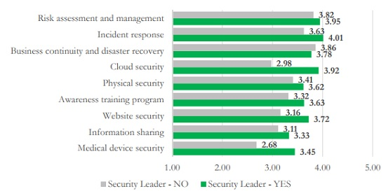HIMSS graph of cybersecurity priorities at healthcare organizations