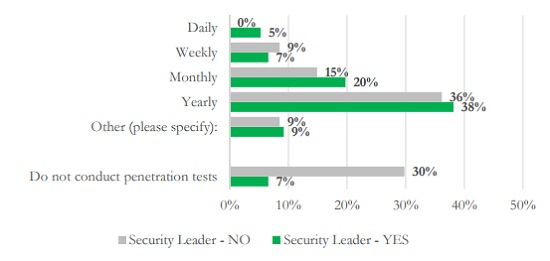 HIMSS graph of penetration testing frequency at healthcare organizations