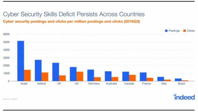 Indeed graph of cybersecurity skills deficit across different countries