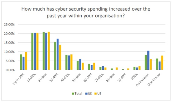 infoblox graph of increases in cybersecurity spending