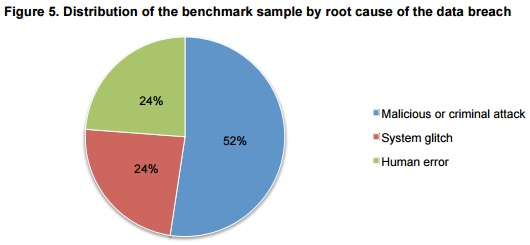 Ponemon graph of root cause of data breaches