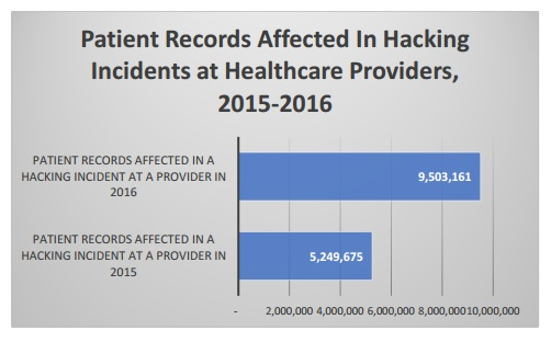 Redspin graph of patient records affected in 2016 data breaches