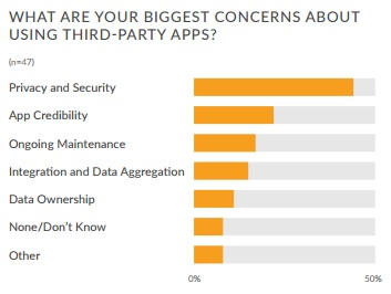 SMART Health IT graph of app privacy and security concerns