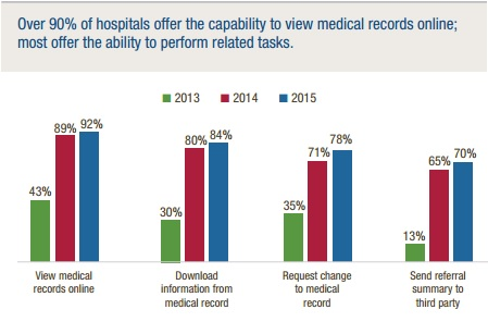 AHA graph of hospital offering in patient data access