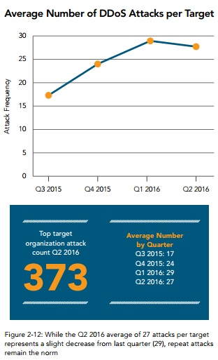 akamai graph of ddos attacks per target
