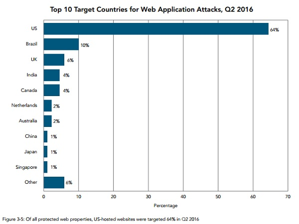 akamai graph of top countries targeted for ddos attacks