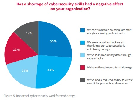 mcafee graph of cybersecurity skills shortage effects on organizations