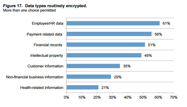 data-types-encrypted-graph