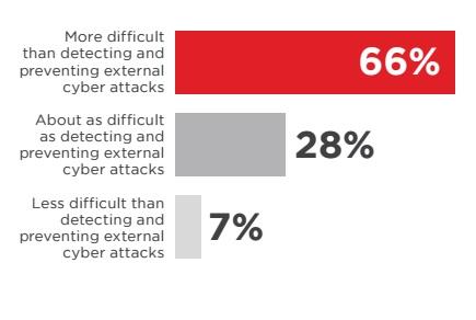 Veriato graph on combating insider threats