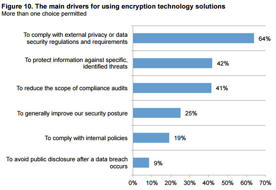drivers-for-encryption-graph