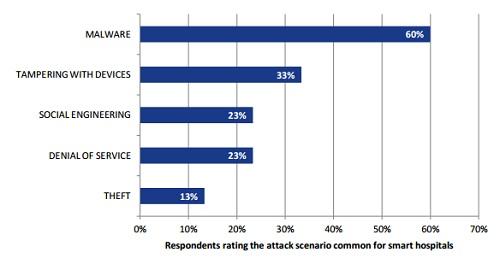 ENISA graph of common attack scenario for smart hospitals