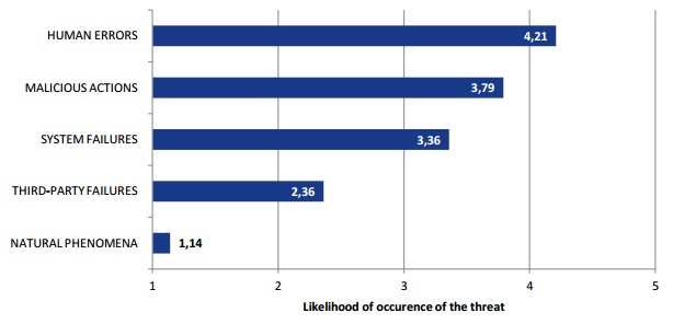 ENISA graph of likelihood of threat occurence