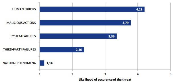 ENISA graph of likelihood of threat occurence