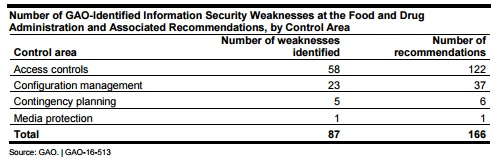 GAO chart of number of information security weaknesses