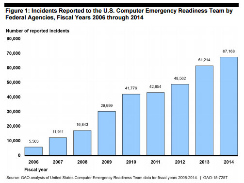 GAO Graph On Federal Agencies Reported Cybersecurity Incidents