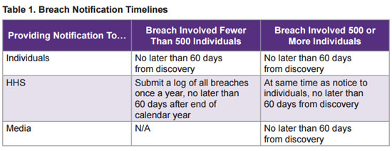 HHS Releases Overview on HIPAA Regulations