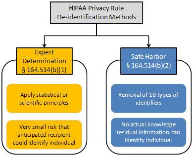 HHS graph of de-identification of data methods