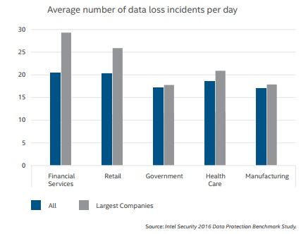 Intel graph of data loss incidents per day