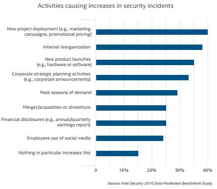 Intel graph of activities causing security incidents
