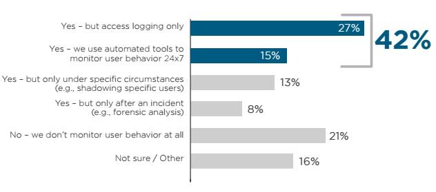 Veriato graph on monitoring user behavior