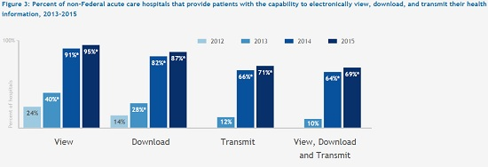 onc graph of patient data access ability