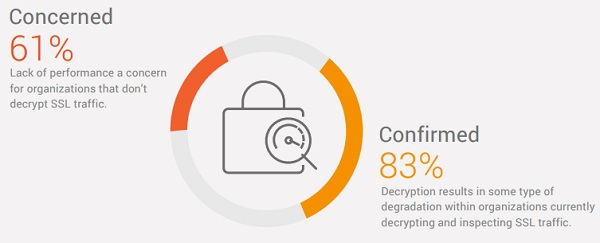 Ponemon chart of top SSL decryption concerns